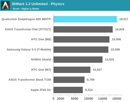 高通骁龙805解析:GPU提升明显、内存带宽翻倍21