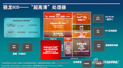 高通骁龙805解析:GPU提升明显、内存带宽翻倍1