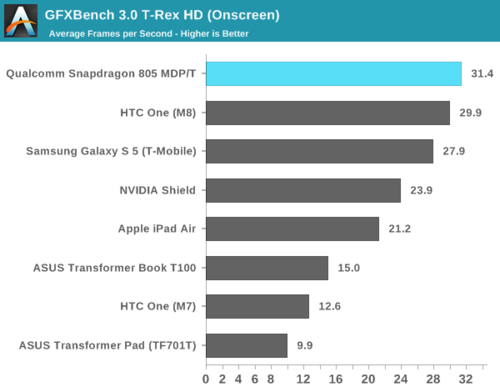 高通骁龙805解析:GPU提升明显、内存带宽翻倍30