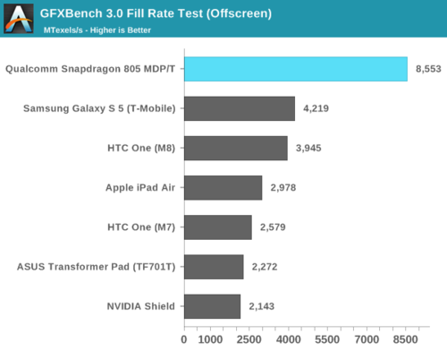 高通骁龙805解析:GPU提升明显、内存带宽翻倍38