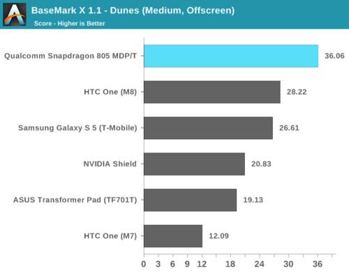 高通骁龙805解析:GPU提升明显、内存带宽翻倍23