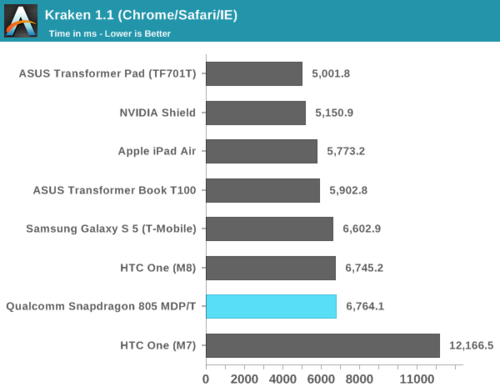 高通骁龙805解析:GPU提升明显、内存带宽翻倍12