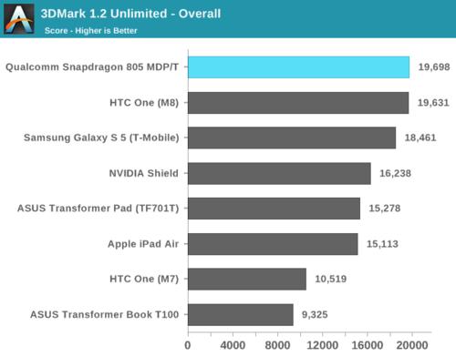 高通骁龙805解析:GPU提升明显、内存带宽翻倍19
