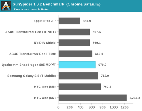 高通骁龙805解析:GPU提升明显、内存带宽翻倍11