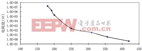 深入浅出常用元器件系列——压敏电阻0
