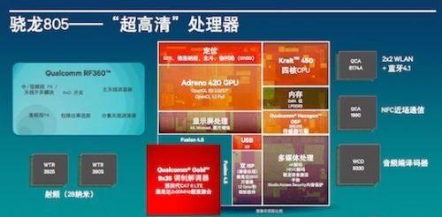 骁龙805支持4K显示 内存带宽翻倍是亮点0