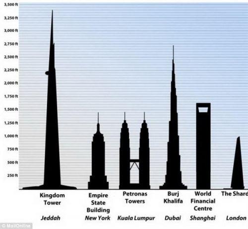 """沙特阿拉伯吉达市建造的""""国王塔""""是"""