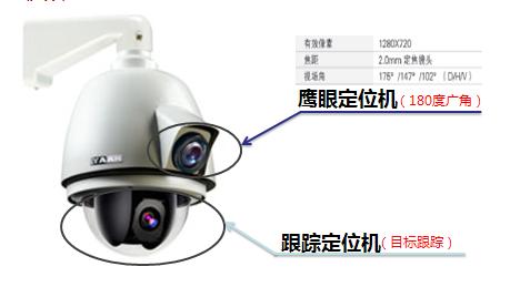 动跟踪全景高速球型摄像机HDQ5203[图-球形摄像机