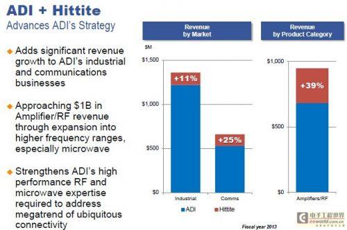 ADI 24.5亿美元收购Hittite Microwave5