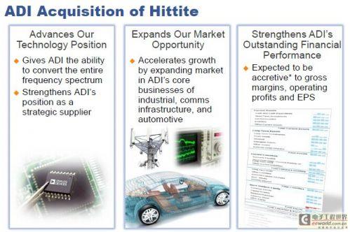 ADI 24.5亿美元收购Hittite Microwave0