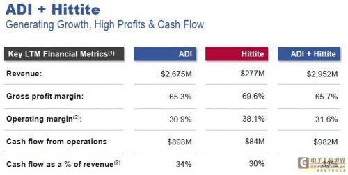 ADI 24.5亿美元收购Hittite Microwave4