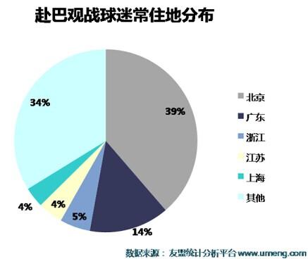 数据控:世界杯令休闲娱乐应用使用次数下降16%2