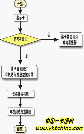 迈斯电梯门禁控制管理系统解决方案1