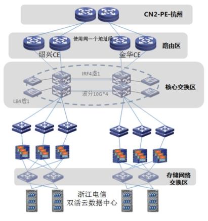 电信家用网络结构top图