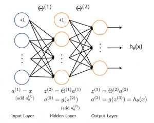 机器学习算法汇总:人工神经网络、深度学习及
