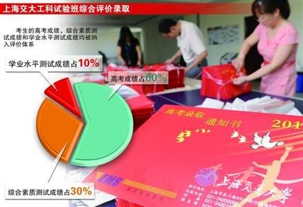 打印 上海交大高考录取改革 高考成绩只占60 元器件交易网