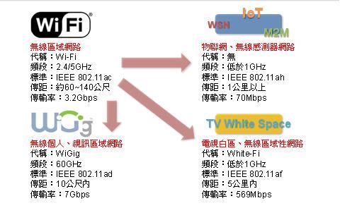 2013、2014年Wi-Fi技术标准多向发展0
