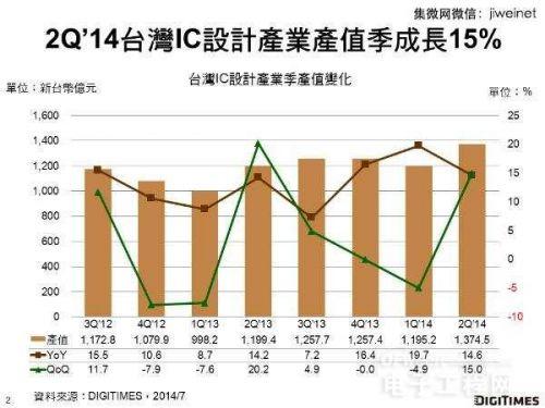Q3台湾IC设计产值年成长将达16.5% 0