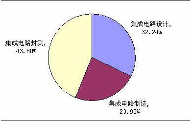 图表3:2013年我国集成电路产业结构(单位:%)