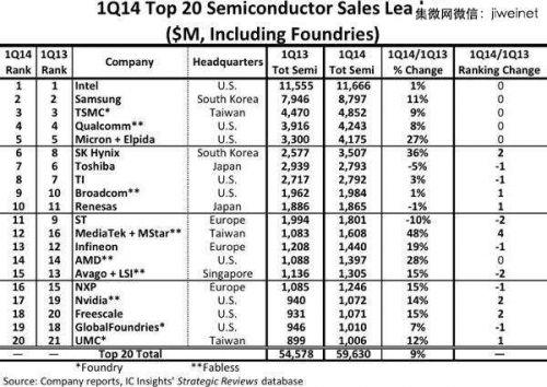 Q1全球半导体公司销售排行榜;台积电客户两岸