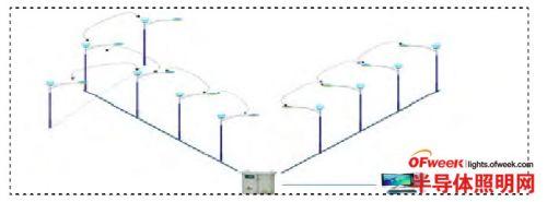 zigbee技术智能化控制城市led路灯系统解析