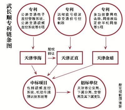 天津落马公安局长拥35项发明 发明信号灯遍布全城1