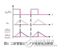 详解同步整流技术在正激变换器中的应用7