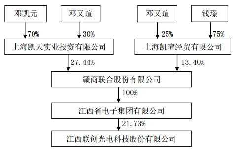 江西联创光电公告:实际控制人仍为邓凯元