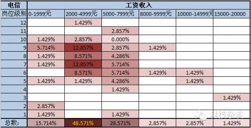 运营商基层调研报告:薪酬分析[图]1