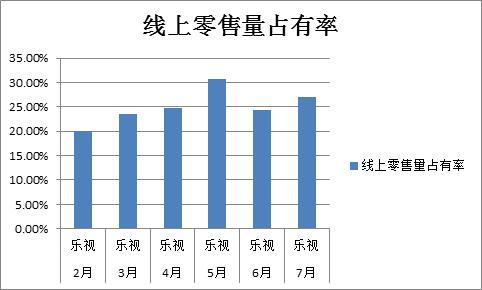 奥维:乐视超级电视7月线上市占率27.1% 行业第一0
