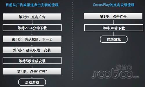 cocos play技术尚待完善   与此同时cocos play技术实质上...