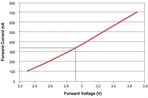 数字信号控制器将智能控制和通信融合到LED照明中1