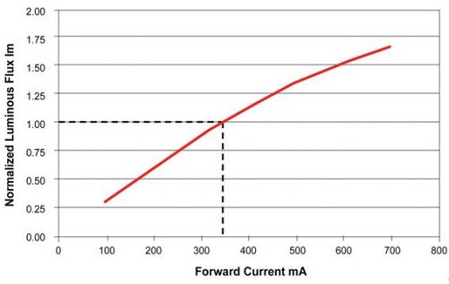 数字信号控制器将智能控制和通信融合到LED照明中0