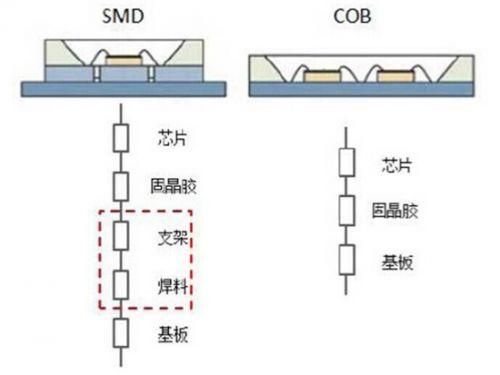 两者的热阻结构示意图如图1所示