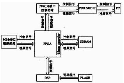 基于FPGA+DSP架构视频处理系统设计 0