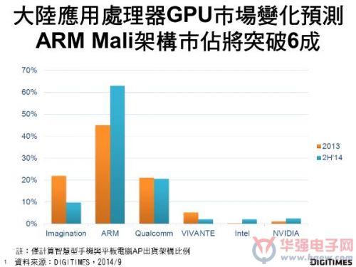 大陆移动AP GPU核心市场 ARM Mali夺下将超过6成份额0