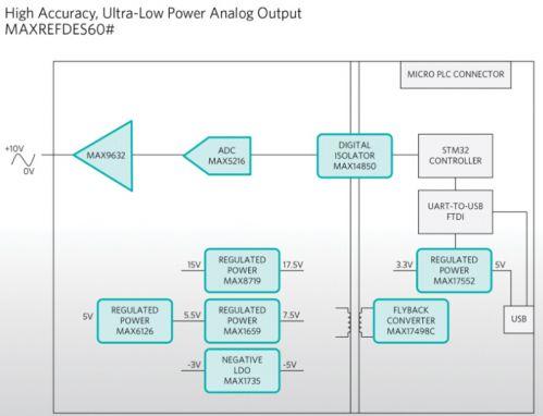 Maxim Integrated推出超低功耗高精度模拟输出方案1