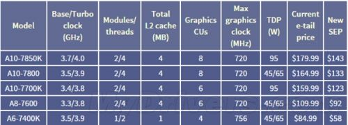 AMD处理器降幅直达32% DIY嗨了0
