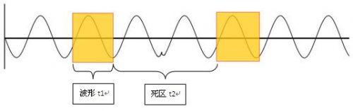 为何国产示波器厂家从来不愿提起波形刷新率?0