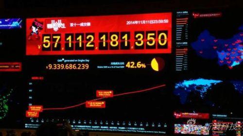阿里双十一交易额超571亿元  市值逼近3000亿美元大关0
