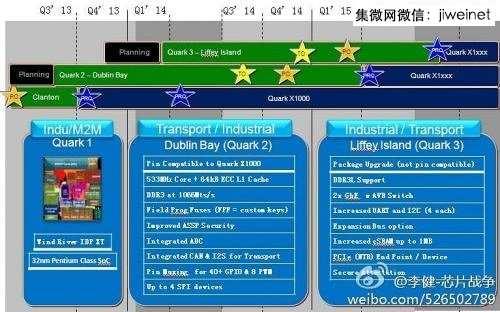 打印 英特尔变更Quark SoC计划蓝图 将推出高度整合的Liffey Island 元