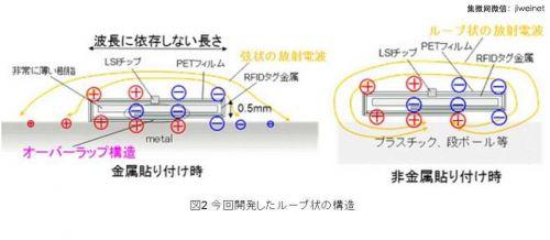 富士通发表新型RFID标签技术 预计明年量产0