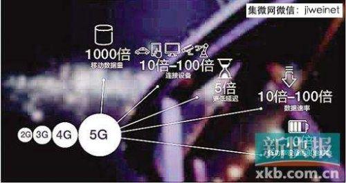 华为爱立信等企业正开发5G通信技术