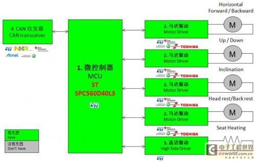 大联大世平集团推出基于ST SPC560D40L3的电动座椅解决方案1