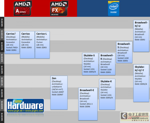 大佬动向早知道,图解英特尔、AMD未来两年CPU发展路线图0