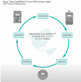 Maxim Integrated媒体见面会 推工业及医疗解决方案2