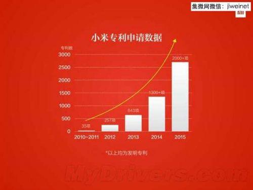 驱动之家   3.专利纠纷结束 微软 2300 万美元获更多专利; ...