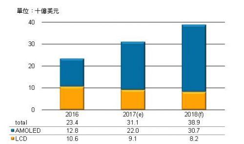 三星预估2022年前在软性AMOLED产能继续维持优势0