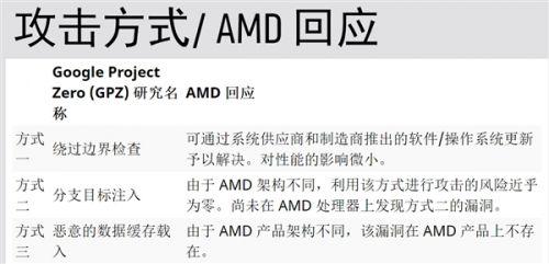 AMD的BIOS更新本周出2