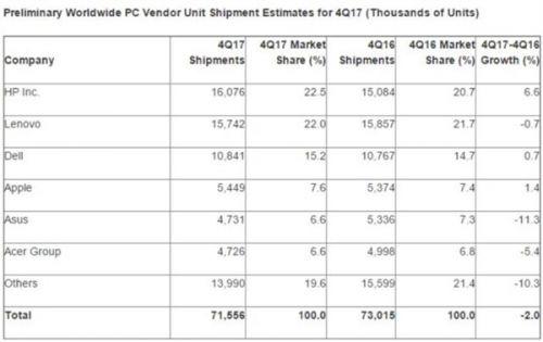 惠普逆袭 PC销量6年来坐稳第一3